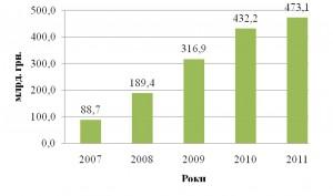 Госдолг Украины вырос до 473 миллиардов - Цензор.НЕТ 9052