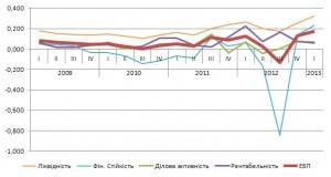 Рис.1. Динаміка зміни інтегральних показників оцінки фінансового стану та економічної безпеки ПАТ «Рівнегаз» протягом 2009-2013 рр.