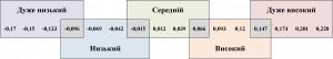 Рис. 2. Класифікація інтегрального показника оцінки рівня економічної безпеки підприємства