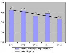 Рис. 1. Частка збиткових підприємств хімічної галузі промисловості в Україні за 2008-2012 роки, %
