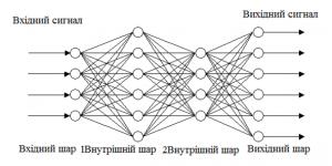 Рис. 1. Базова структура нейронної мережі