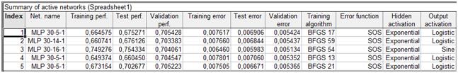 Рис 3. Підсумкова статистика по побудованим мережах STATISTICA10
