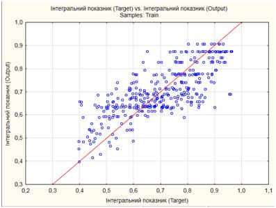 Рис 4. Графік залежності змодельованих значень оцінок якості логістичної діяльності досліджуваного підприємства від реальних значень