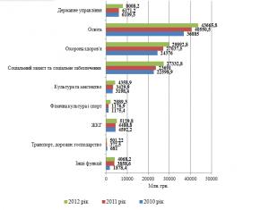 Рис. 1. Видатки загального фонду місцевих бюджетів у розрізі функціональної класифікації за 2010-2012 роки, млн. грн.