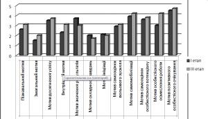 Характеристика вибірки за методикою «Структура мотивації» експериментальної групи.