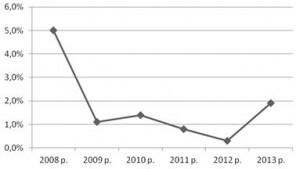 Рис. 2.2 Темпи зростання релігійної мережі Рівненської області