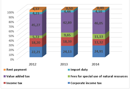 Structure of tax revenue in Ukraine in 2012-2014, %