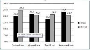 Рис.1. Частотна представленість типів мотиваційної стратегії на першому та останньому етапі дослідження експериментальної групи.