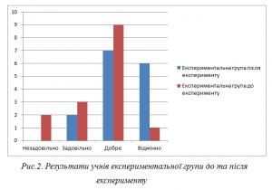 Рис.1. Результати учнів контрольної групи до та після експерименту