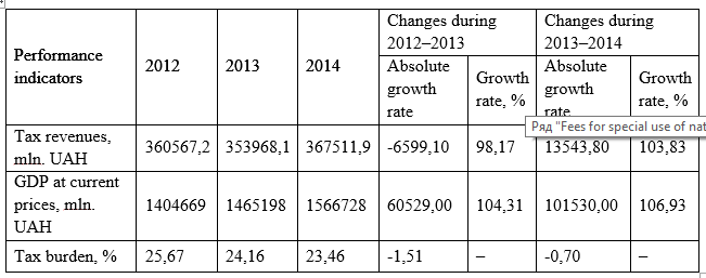 The dynamics of the tax burden in Ukraine during 2012-2014