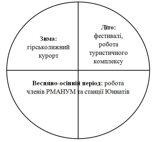 Рис. 3 Загальний план проекту на календарний рік